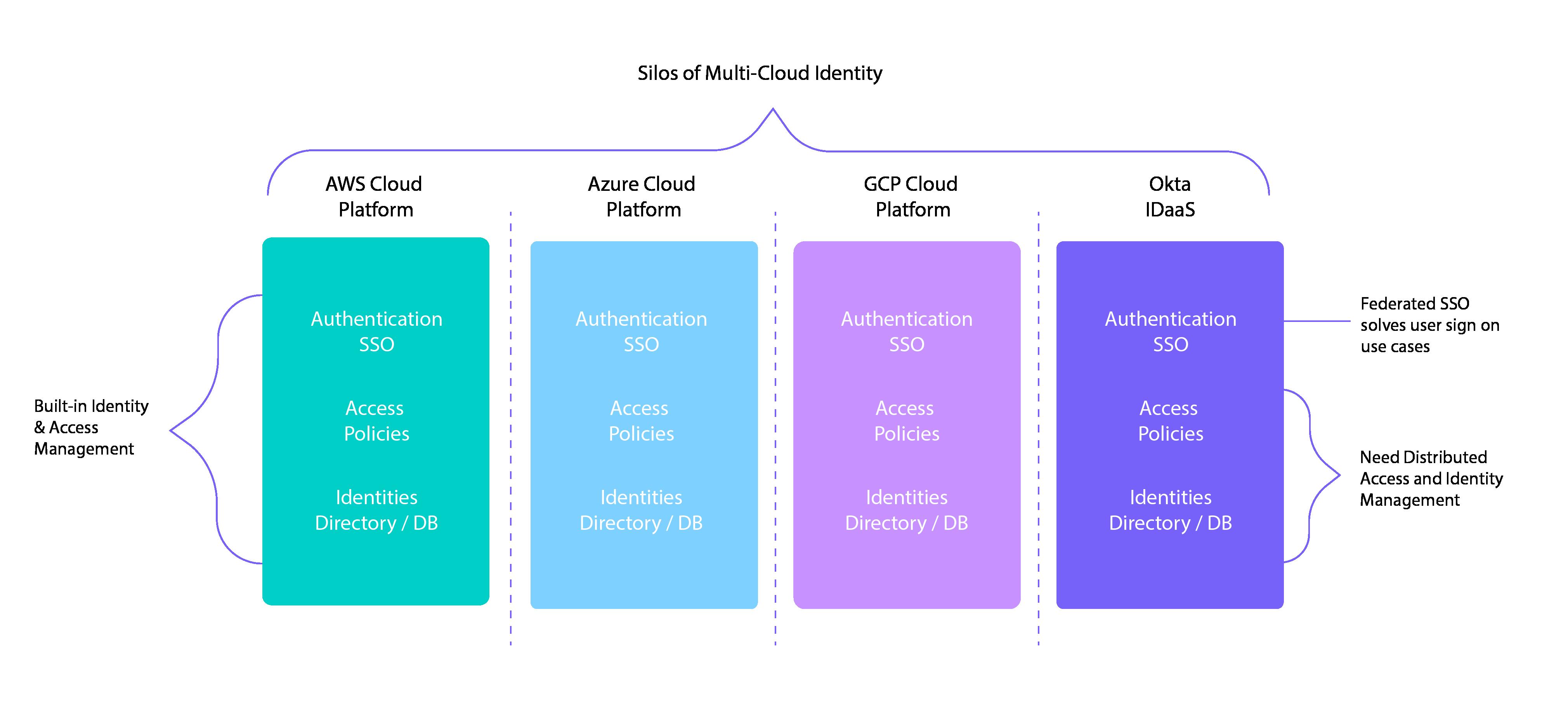 Multi-cloud identity silos