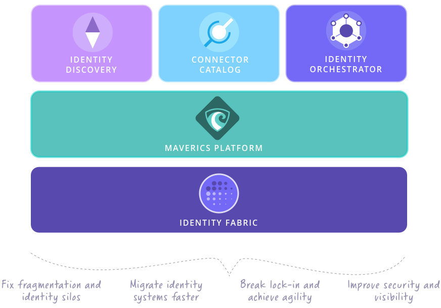 Maverics Platform: Truly decentralized identity