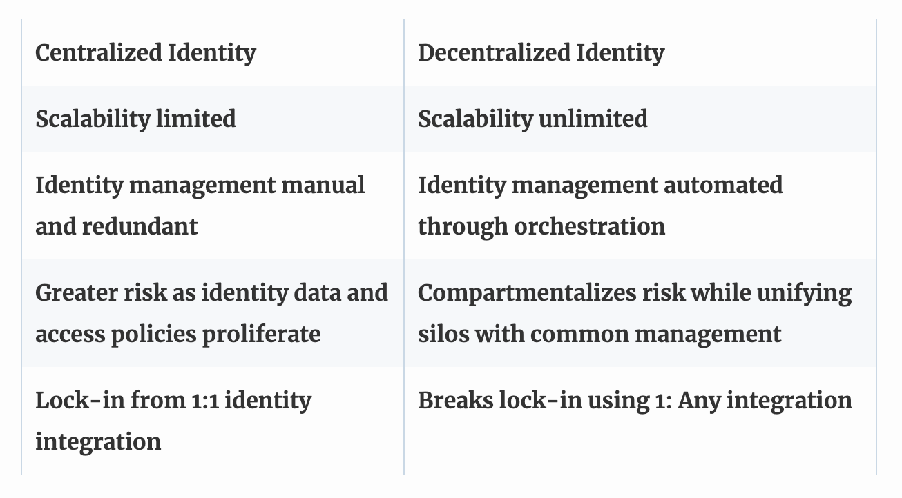 distributed vs centralized enterprise identity management