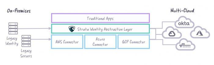 Modernize and migrate your app - maverics architecture