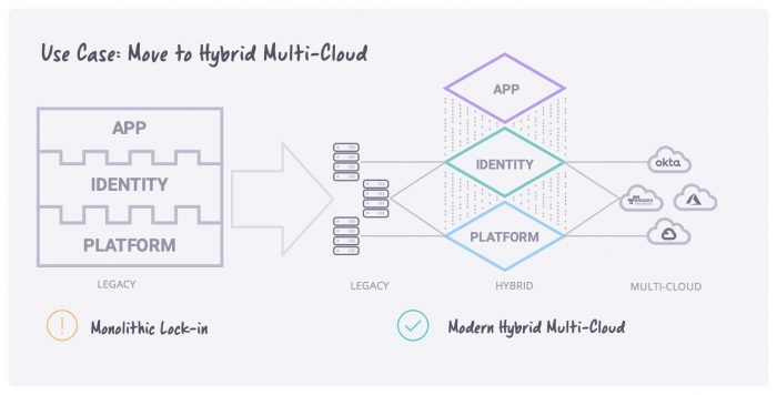 Modernize and migrate your app - Move to hybrid