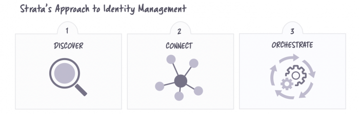 What is an Identity Orchestrator? - Strata's Approach to Identity Management