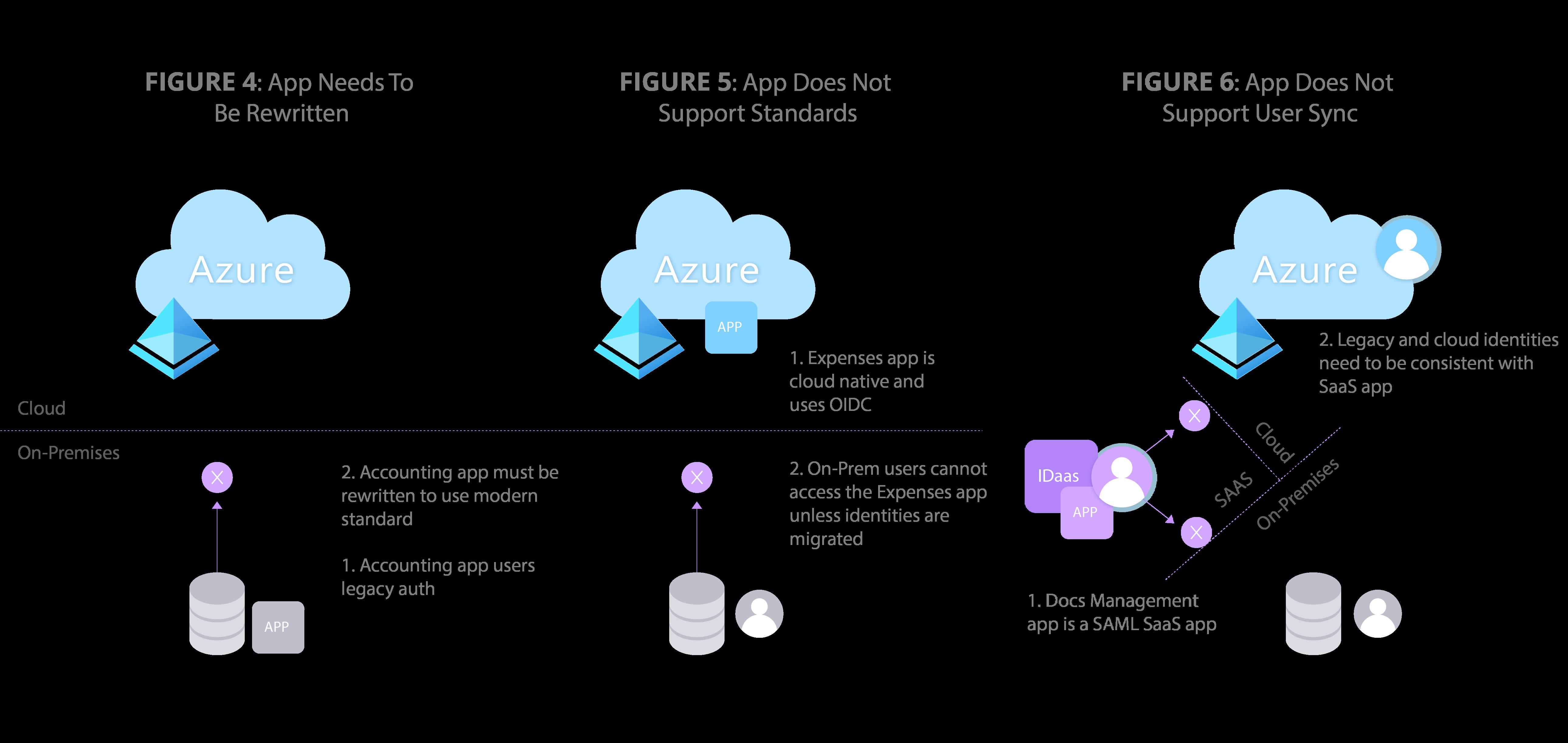 azure-identity-fragmentation-app-challenges