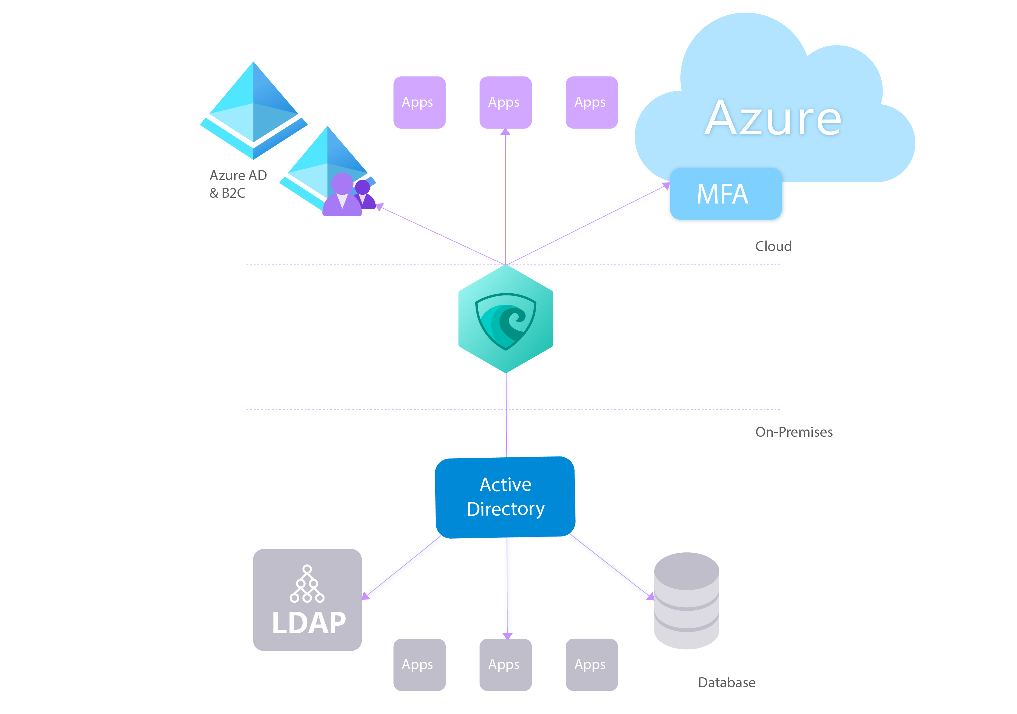 Hybrid Identity - Provision Consistent Access Policy Across Cloud and On-Premises